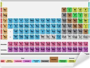 Adesivo Pixerstick Sistema periodico