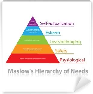 Afwasbaar Fotobehang Maslow's hiërarchie van behoeften