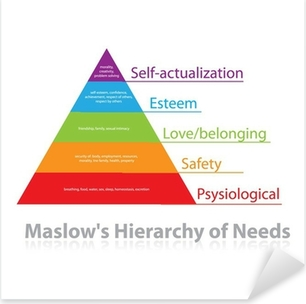 Pixerstick Aufkleber Maslows Hierarchie der Bedürfnisse