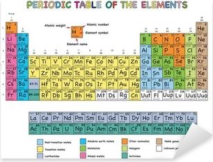 Pixerstick Aufkleber Periodensystem der Elemente