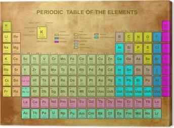 Canvas Periodic Table van de elementen met atoomnummer