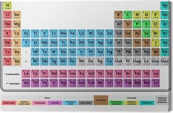 Canvas Periodiek systeem