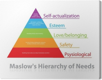 Maslow's-Hierarchy-of-Needs Canvas Print
