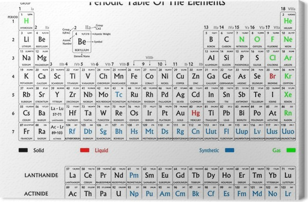 Periodic Table Of The Elements Black And White Canvas Print