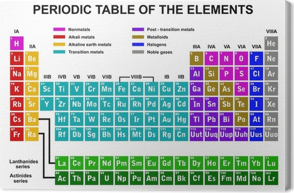 Periodic table of the elements canvas print pixers we live to periodic table of the elements canvas print urtaz