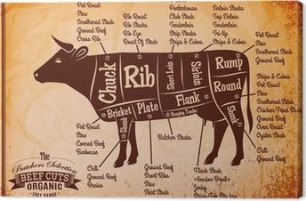 poster with detailed diagram cutting cows Canvas Print