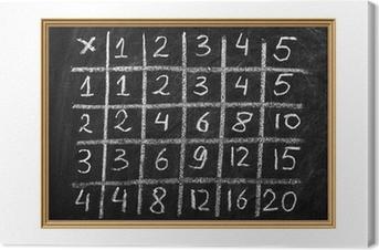 Canvastavla Multiplikation tabell