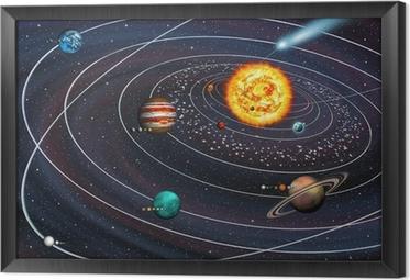 Çerçeveli Tuval Güneş Sistemi: kendi yörüngeleri ve Comet uyduları ile 9 gezegen.