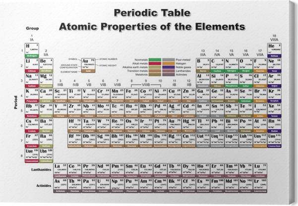 Cuadro en lienzo tabla peridica de las propiedades atmicas de los cuadro en lienzo tabla peridica de las propiedades atmicas de los elementos archivos de vectores urtaz Gallery