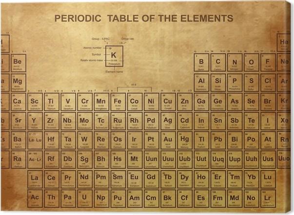 Cuadro en lienzo tabla peridica de los elementos con nmero atmico cuadro en lienzo tabla peridica de los elementos con nmero atmico urtaz Choice Image