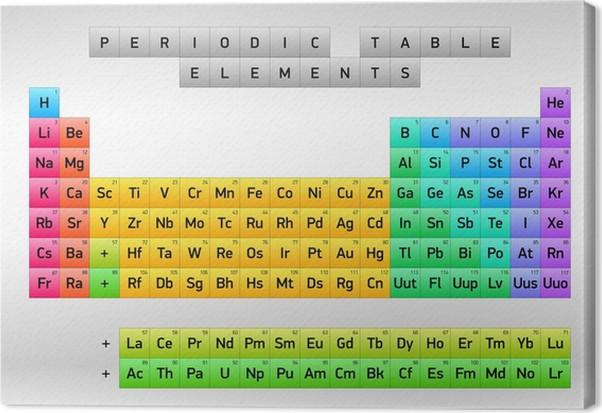 Cuadro en lienzo tabla peridica de los elementos dimitri cuadro en lienzo tabla peridica de los elementos dimitri mendeleiev diseo del vector urtaz Choice Image