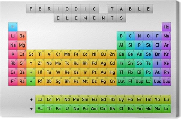 Cuadro en lienzo tabla peridica de los elementos dimitri mendeleiev cuadro en lienzo tabla peridica de los elementos dimitri mendeleiev diseo del vector urtaz Images
