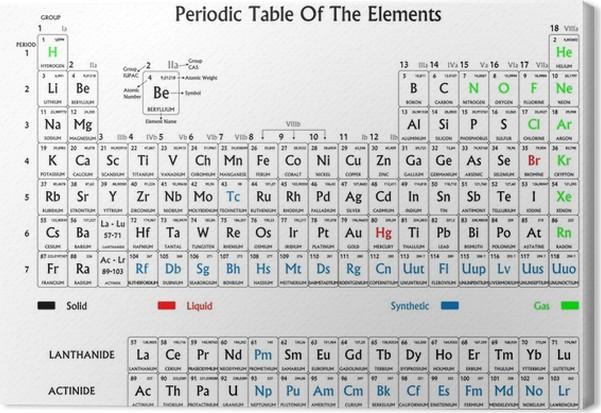 cuadro en lienzo tabla peridica de los elementos en blanco y negro - Estructura De La Tabla Periodica En Blanco