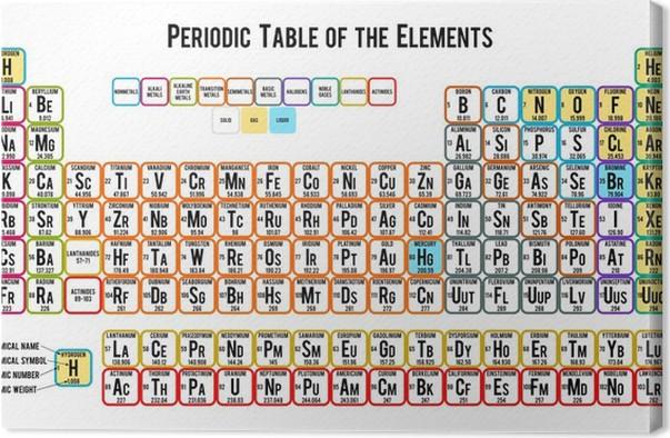 Cuadro en lienzo tabla peridica de los elementos en el fondo blanco cuadro en lienzo tabla peridica de los elementos en el fondo blanco ciencias aplicadas y urtaz Gallery