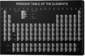 Vinilo pixerstick tabla periodica pixers vivimos para cambiar cuadro en lienzo tabla peridica de los elementos iconos brillantes sobre fondo negro urtaz Gallery