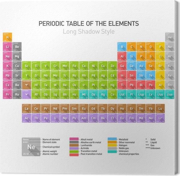 Cuadro en lienzo tabla peridica de los elementos qumicos estilo cuadro en lienzo tabla peridica de los elementos qumicos estilo largo sombras urtaz Choice Image