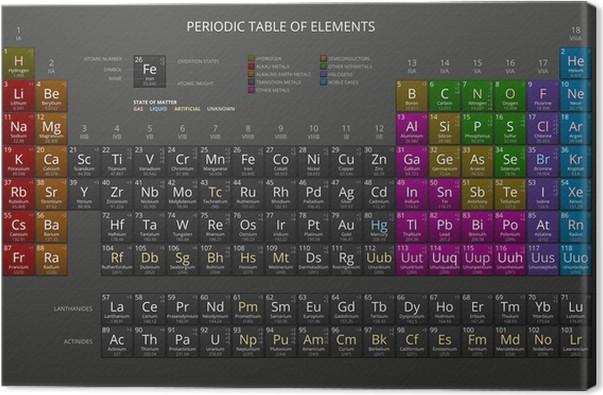 Cuadro en lienzo tabla peridica de mendeleiev de los elementos cuadro en lienzo tabla peridica de mendeleiev de los elementos qumicos oscuro vector urtaz Images
