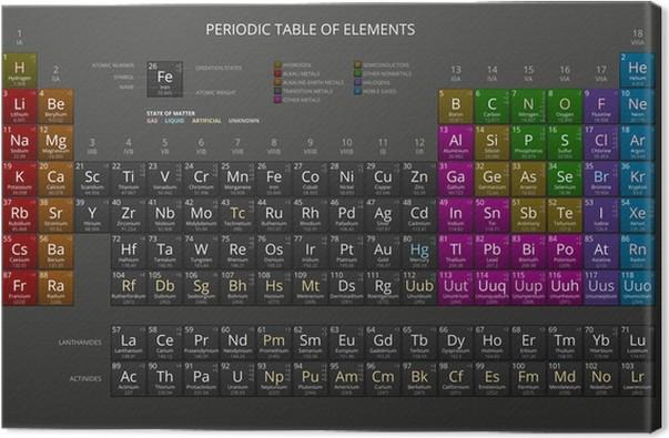 Cuadro en lienzo tabla peridica de mendeleiev de los elementos cuadro en lienzo tabla peridica de mendeleiev de los elementos qumicos oscuro vector urtaz Image collections