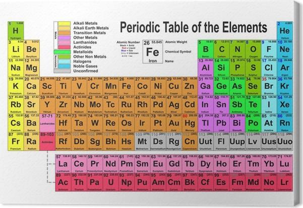 Cuadro en lienzo tabla periodica pixers vivimos para cambiar cuadro en lienzo tabla periodica urtaz Image collections