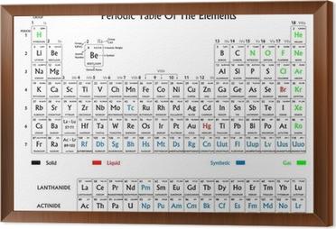 Vinilo pixerstick tabla peridica de los elementos en blanco y cuadro enmarcado tabla peridica de los elementos en blanco y negro urtaz Gallery