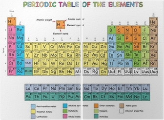 periodic table of elements diptych - Periodic Table Zi