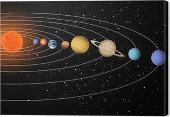 Solsystem Fotolærred