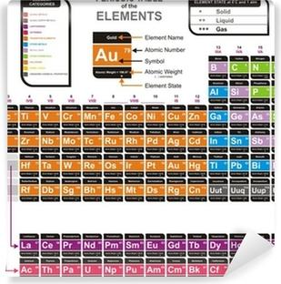 Tabla periodica de los elementos quimicos vectorizada choice image tabla periodica de los elementos quimicos vectorizada image vinilo pixerstick vector colorido de la tabla peridica urtaz Images