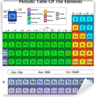 Cuadro en lienzo tabla peridica de los elementos en colores fotomural autoadhesivo tabla peridica de los elementos en colores urtaz Gallery