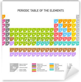 Vinilo pixerstick tabla peridica de los elementos qumicos fotomural autoadhesivo tabla peridica de los elementos qumicos urtaz Images