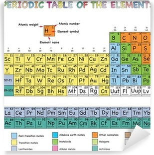 Cuadro en lienzo tabla peridica de los elementos pixers fotomural estndar tabla peridica de los elementos urtaz Images