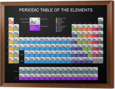 Complete periodic table of the elements on black background wall complete periodic table of the elements on black background framed canvas urtaz Images
