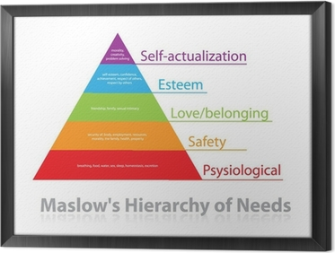 Maslow's-Hierarchy-of-Needs Framed Canvas