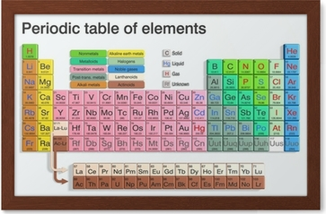 Periodic table of elements poster pixers we live to change urtaz Gallery