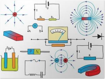 Fysiikka - sähkön ja magnetismin ilmiöt Juliste