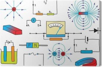 Fysiikka - sähkön ja magnetismin ilmiöt Kangaskuva