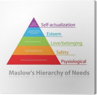 Leinwandbild Maslows Hierarchie der Bedürfnisse