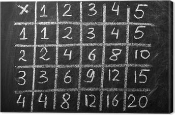 Lerretsbilde Multiplikasjonstabell