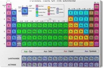 Obraz na płótnie Okresowy pierwiastków w kolorach