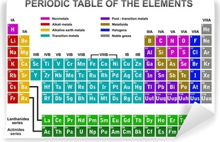 Papier peint vinyle Periodic table of the elements