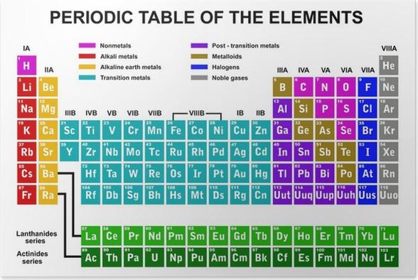 Poster tavola periodica degli elementi pixers viviamo - Tavola periodica degli elementi pdf ...
