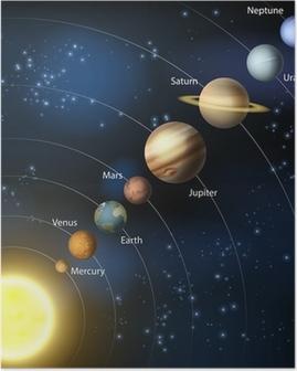 Poster Güneş sistemi