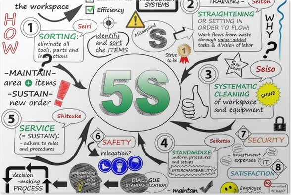 5s sketch notes process improvement lean methodology poster 5s sketch notes process improvement lean methodology poster signs and symbols publicscrutiny Gallery