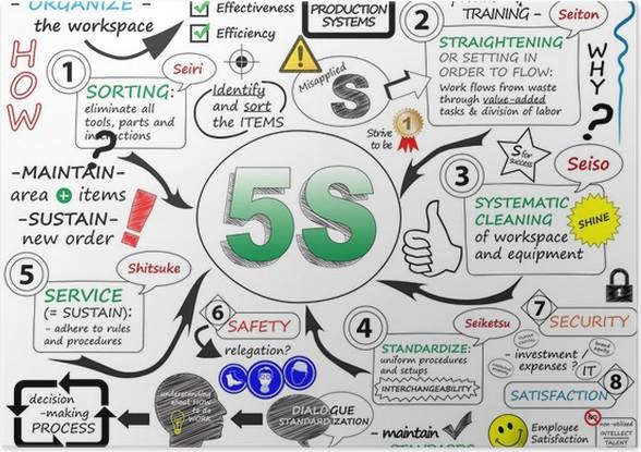 Quot 5s Quot Sketch Notes Process Improvement Lean Methodology
