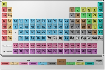 Periodic system Poster