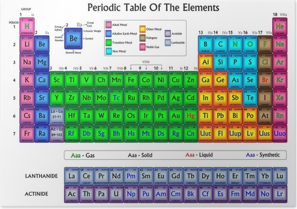 Periodic table of the elements in colors poster pixers we live periodic table of the elements in colors poster urtaz Choice Image