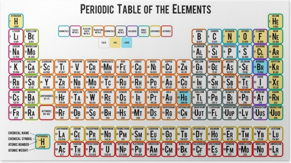 Periodic table of the elements on white background poster pixers periodic table of the elements on white background poster urtaz Images