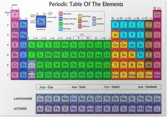 Poster Periodieke lijst van de elementen in kleuren