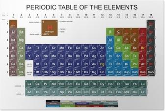 Poster Periodiska systemet för grundämnena på vit bakgrund