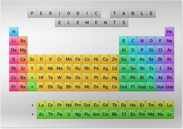 Pster tabla peridica de los elementos dimitri mendeleiev diseo pster tabla peridica de los elementos dimitri mendeleiev diseo del vector urtaz Gallery