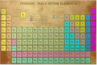 Poster Tableau périodique des éléments avec le nombre atomique